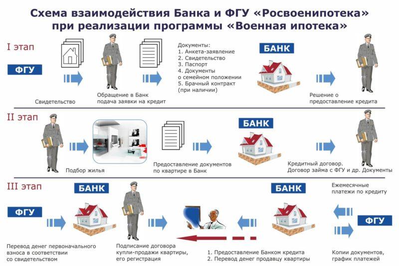 максимальная сумма военной ипотеки банка Зенит