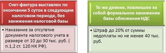 срок предоставления счета фактуры по законодательству