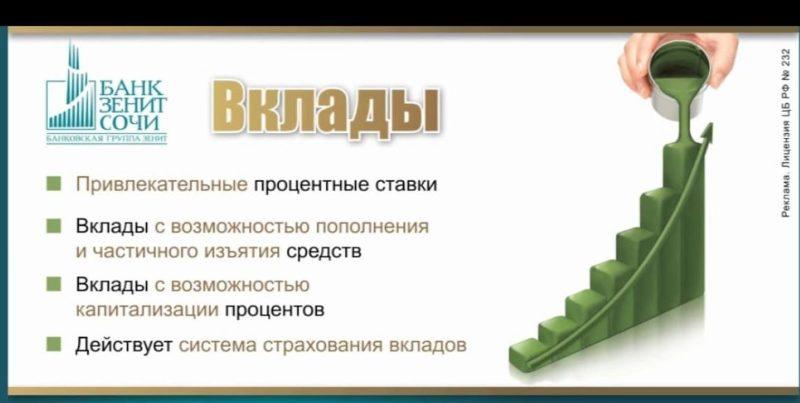 вклады в банке Зенит для физических лиц сегодня