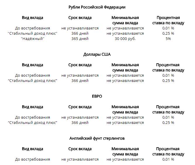 банк Викинг в Санкт-Петербурге