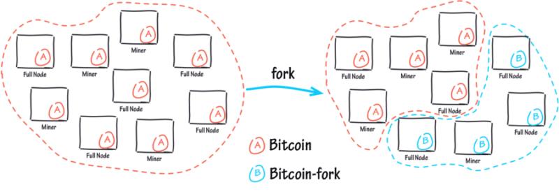что такое форк криптовалюты