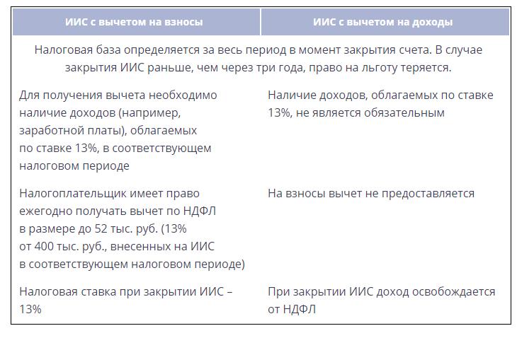 ИИС ВТБ 24