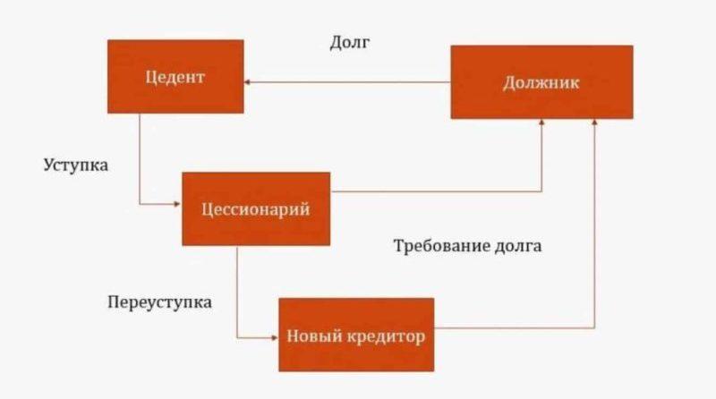 образец договора переуступки долга между юридическими лицами