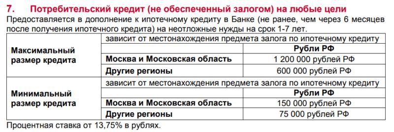 потребительский кредит Дельтакредит
