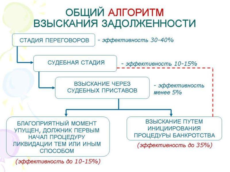 Алгоритм взыскания просроченной задолженности.