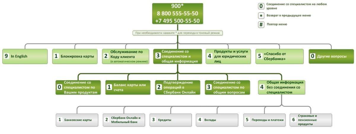 бесплатный телефон горячей линии Сбербанка 8 800