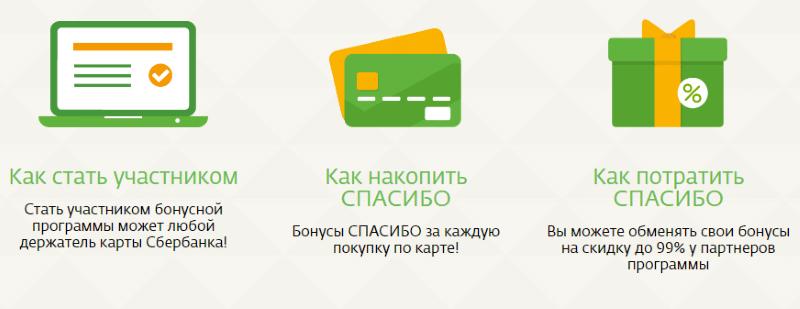 где можно расплатиться бонусами Спасибо от Сбербанка в Екатеринбурге