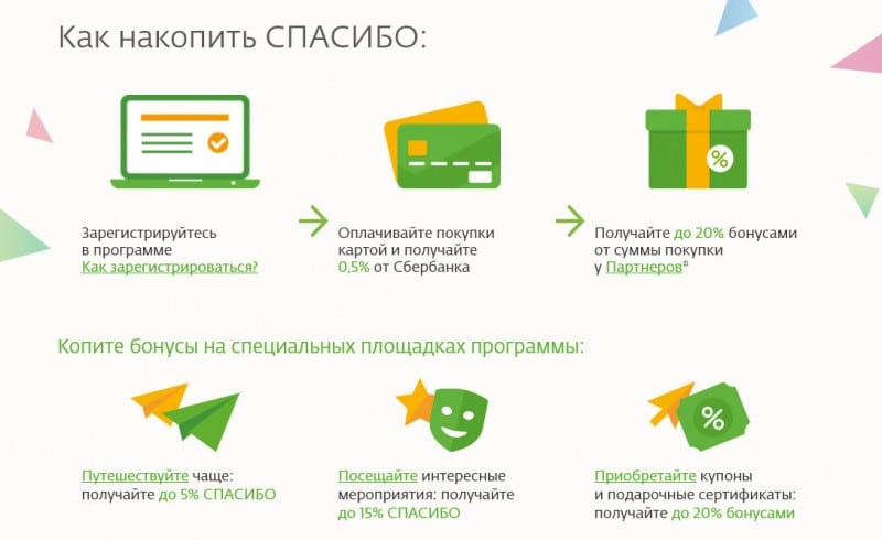 магазины-партнеры Спасибо от Сбербанка в Воронеже