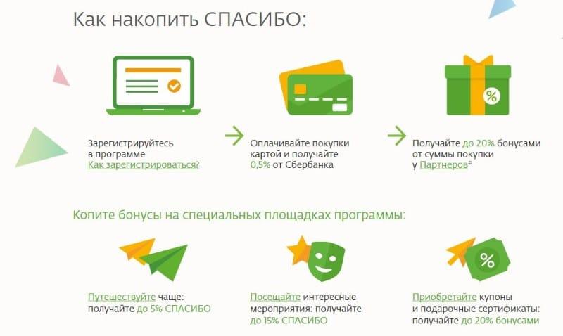 партнеры Спасибо от Сбербанка в Санкт-Петербурге
