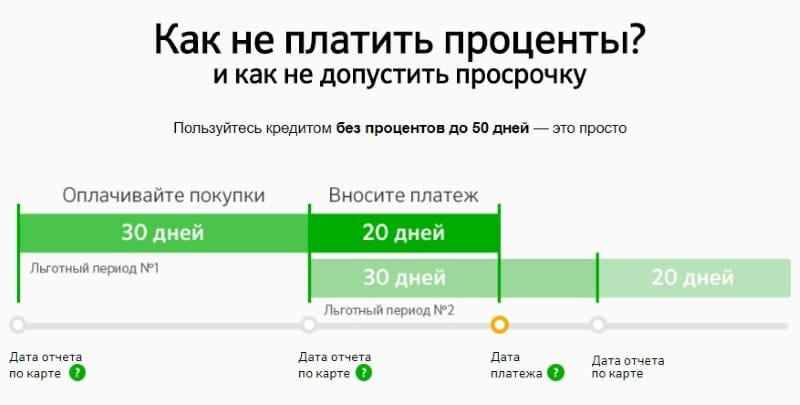 что такое дата отчета по кредитной карте Сбербанка