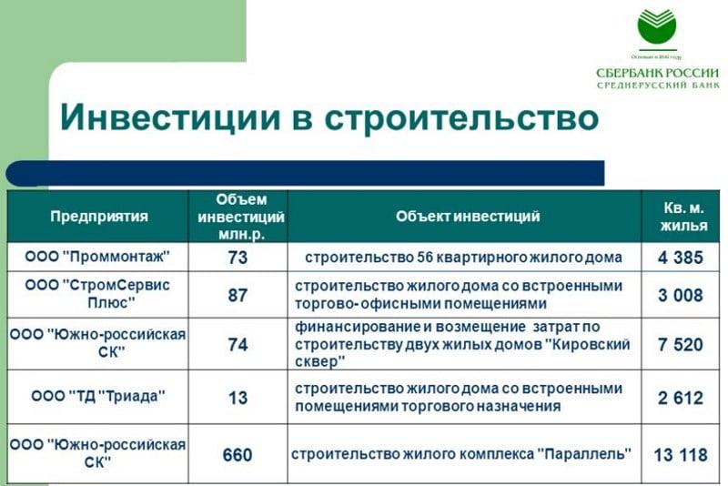 Изображение - Инвестиционный вклад в сбербанке что это такое investicionnyj-vklad-v-sberbanke-otzyvy-2