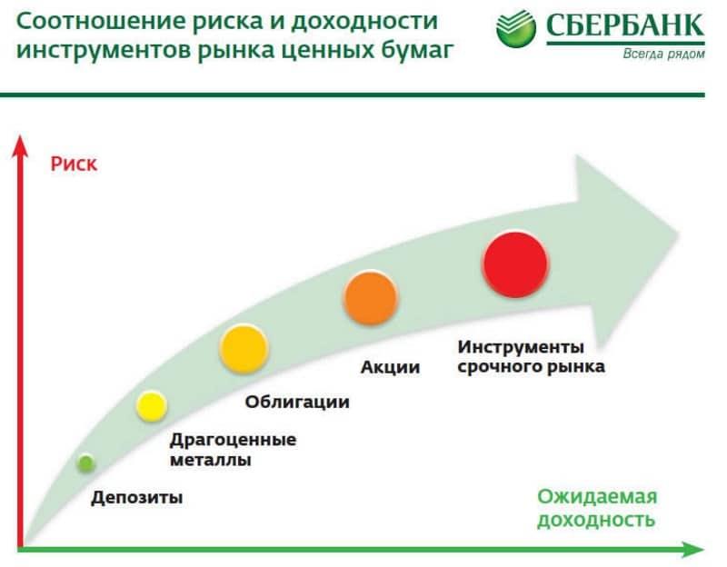 Изображение - Инвестиционный вклад в сбербанке что это такое investicionnyj-vklad-v-sberbanke-otzyvy-3