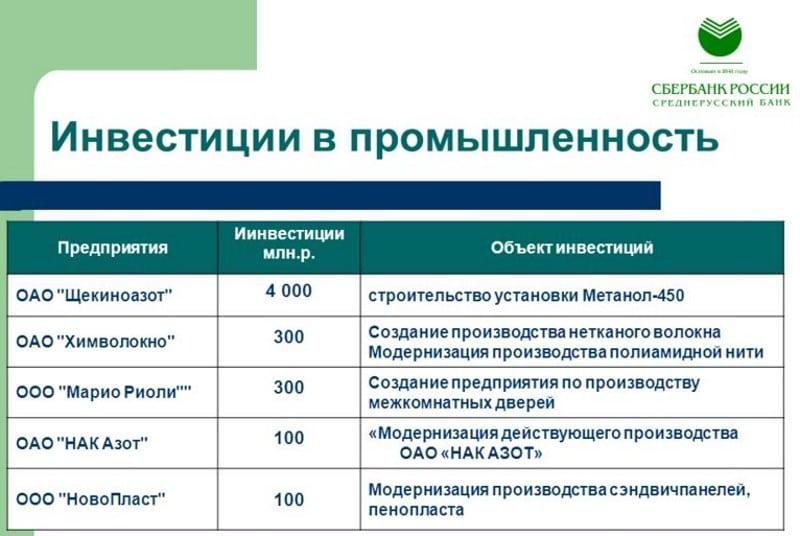 Изображение - Инвестиционный вклад в сбербанке что это такое investicionnyj-vklad-v-sberbanke-otzyvy-4