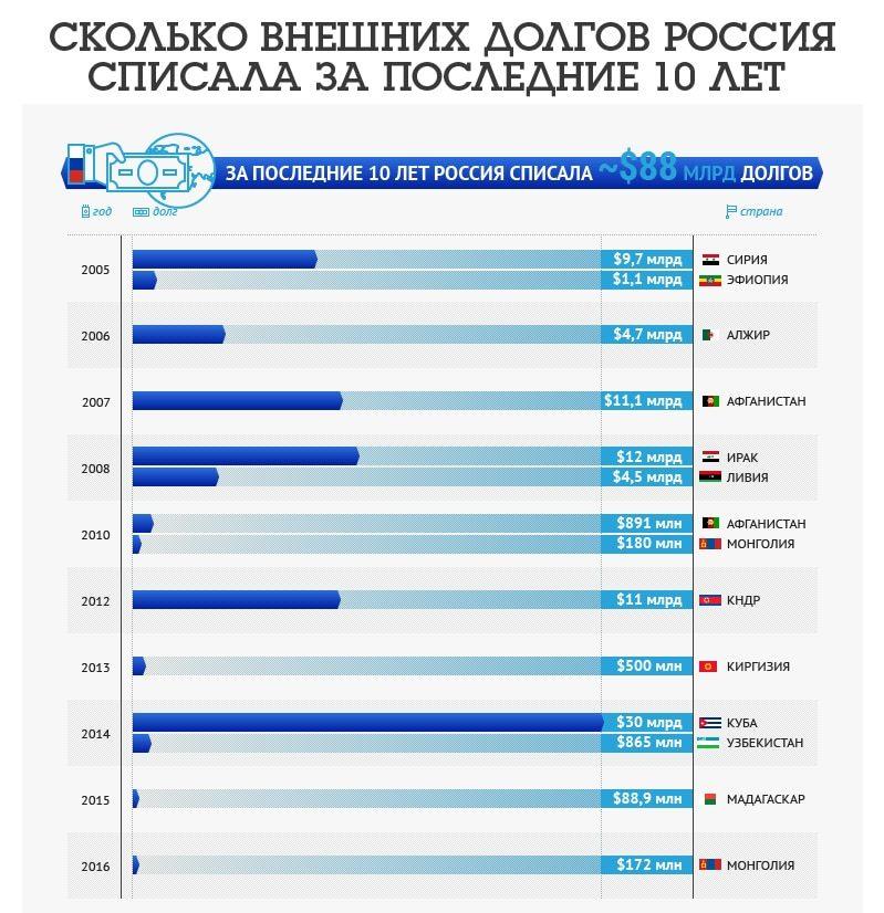 кому Россия простила долги список стран