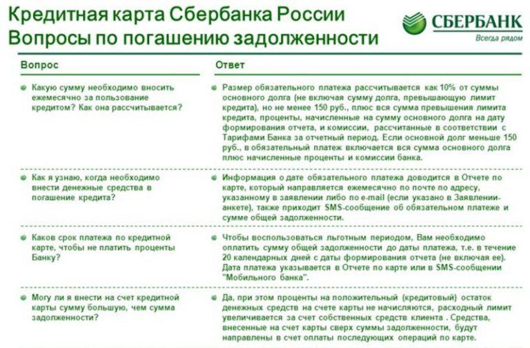 Основные проблемы погашения долга по кредитной карте на примере условий Сбербанка