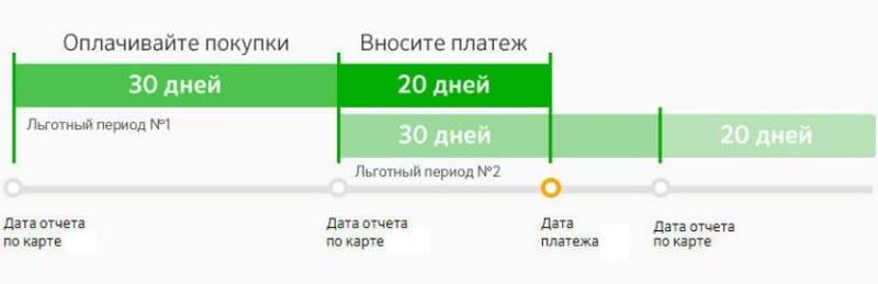 рассчитать минимальный платеж по кредитной карте Сбербанк