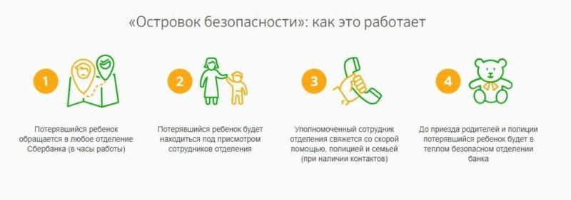 Сбербанк запустил проект Островок безопасности