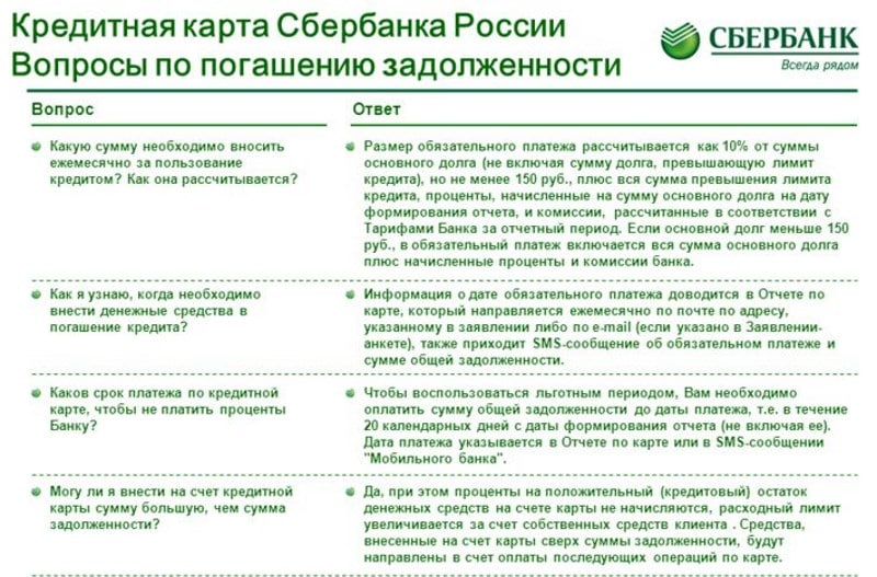 как узнать общую задолженность по кредитной карте сбербанка банки ульяновска взять кредит