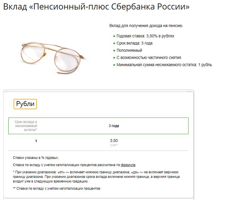 срочные вклады Сбербанка России
