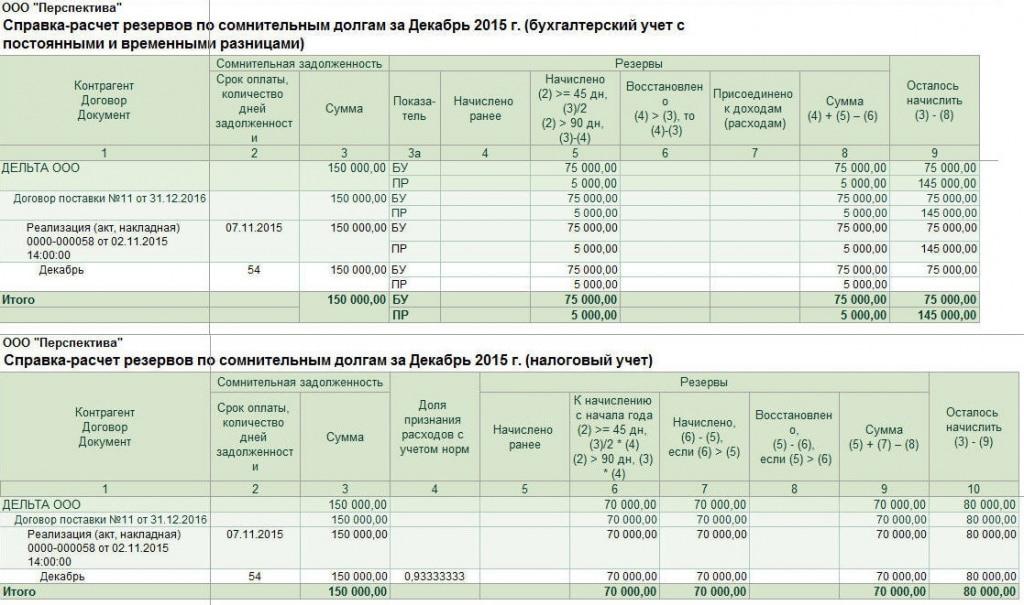 учет сомнительных долгов в бухгалтерском учете