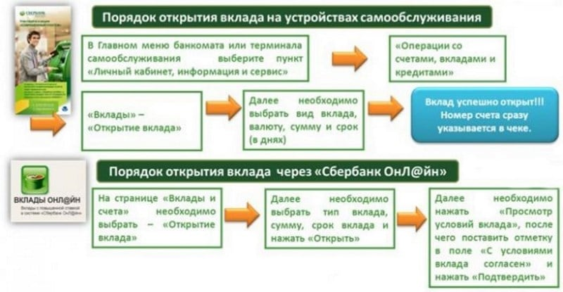 Изображение - Долларовый вклад в сбербанке valjutnyj-vklad-v-sberbanke-dlja-fizicheskih-lic-6