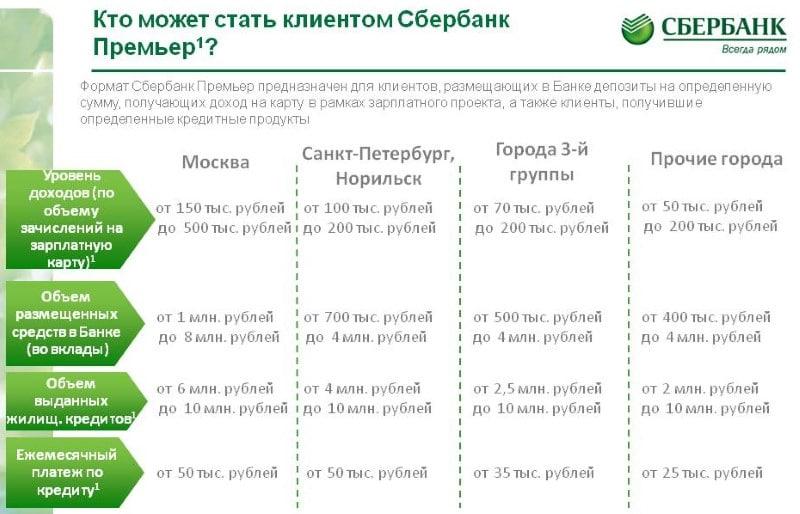 депозиты Сбербанк-Премьер