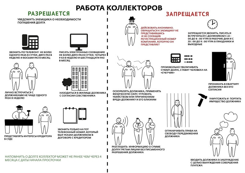 запрет коллекторов в России