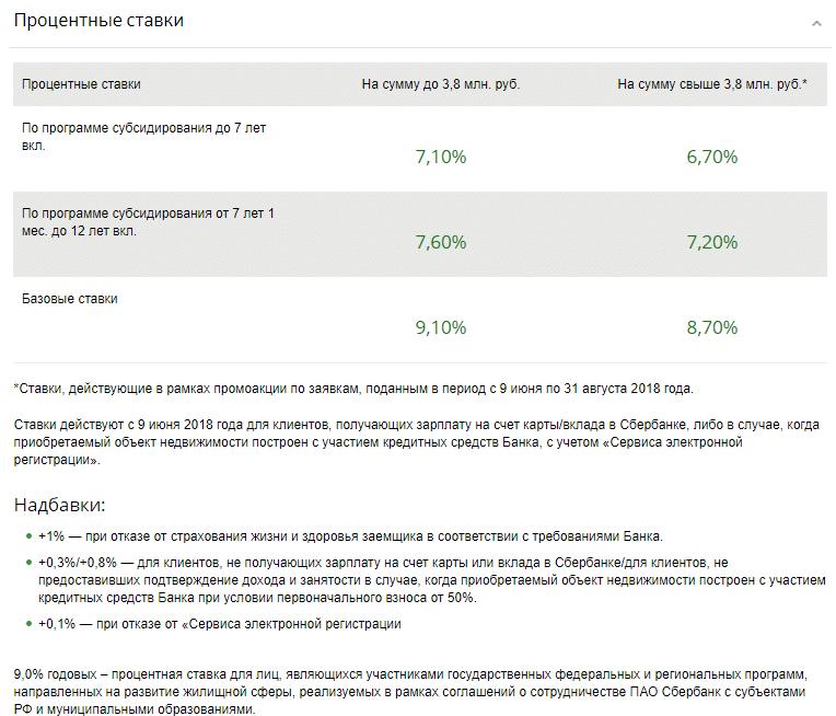 программы ипотеки Сбербанка