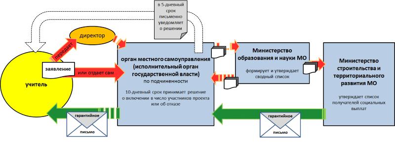 социальная ипотека в Московской области для учителей