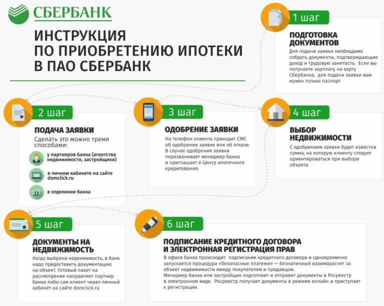 Схема оформления ипотечной сделки в Сбербанке