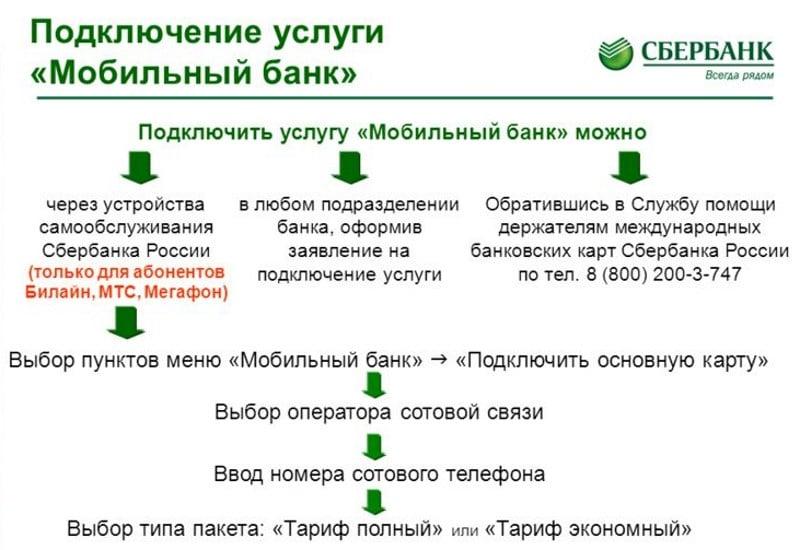 экономный тариф мобильного банка Сбербанка