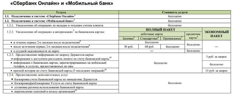 экономный пакет мобильного банка Сбербанка