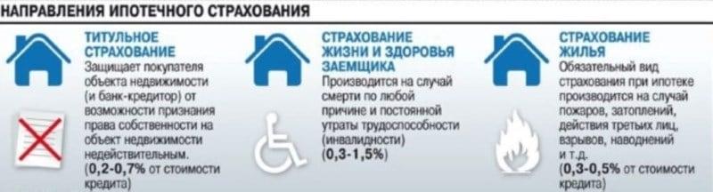 можно ли отказаться от страхования жизни при ипотеке в Сбербанке
