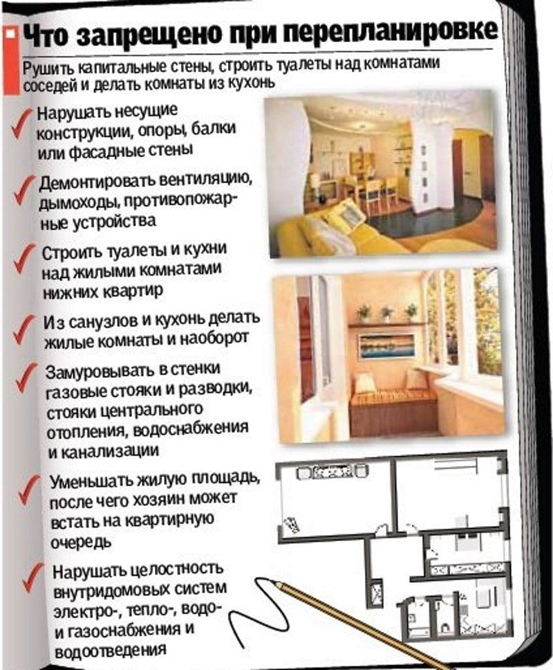 перепланировка залогового жилья