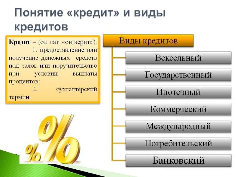 потребительский кредит Сбербанка процентная ставка