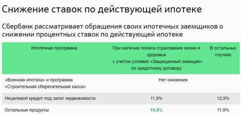 как подать заявление на снижение процентной ставки по ипотеке в Сбербанке