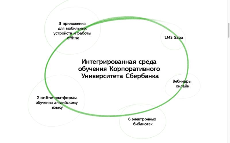 Виртуальная школа Сбербанка: вход в систему