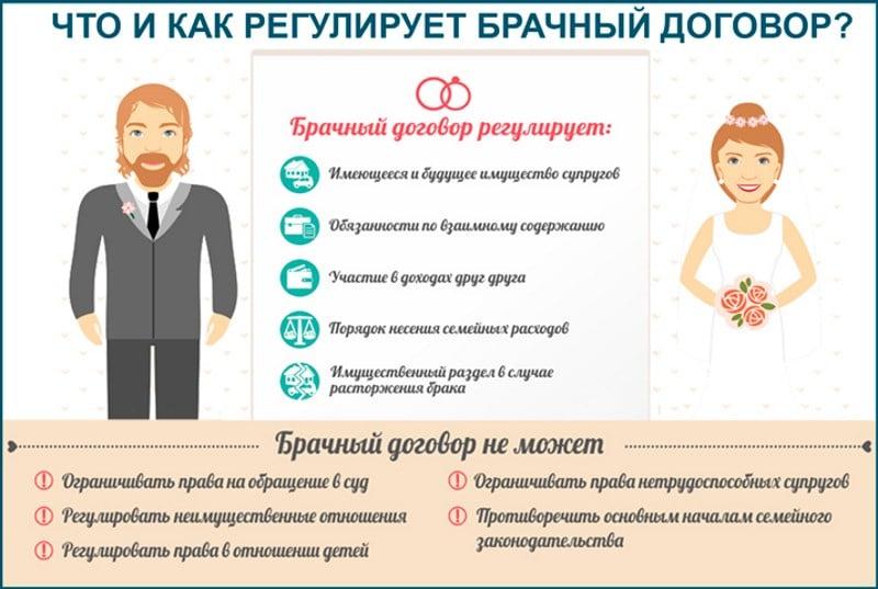 брачный контракт для ипотеки в Сбербанке