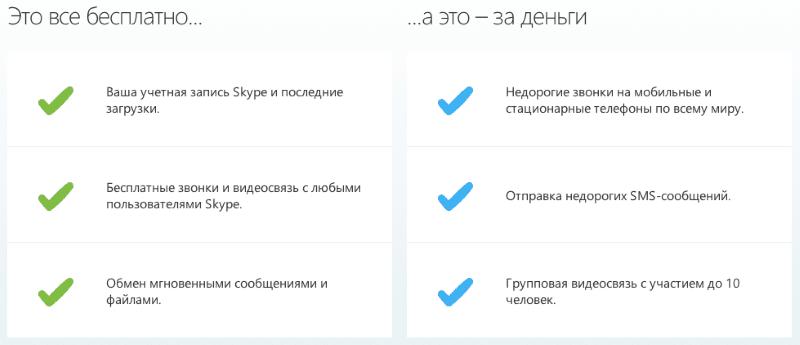 как оплатить Скайп через Сбербанк Онлайн