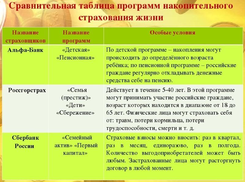 Изображение - Сбербанк накопительное страхование жизни, отзывы nakopitelnoe-strahovanie-zhizni-sberbank-4
