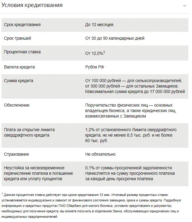 просроченная задолженность по кредитам юридических лиц почта банк кредиты наличными банковские карты.к