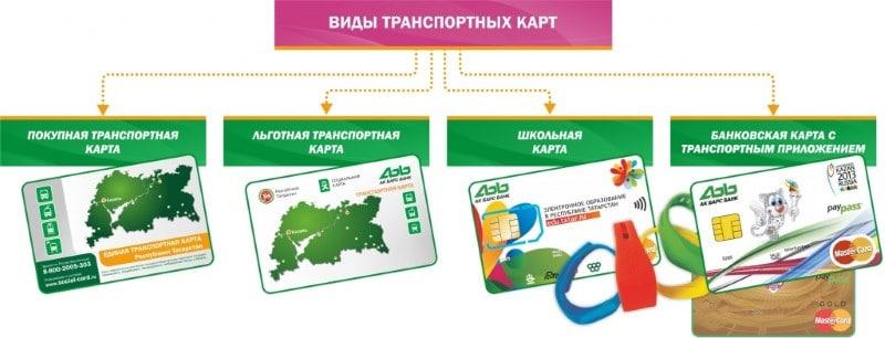 пополнить транспортную карту через интернет