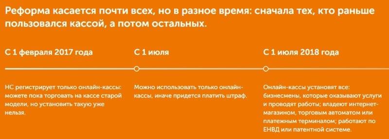 онлайн-касса Сбербанка для ИП