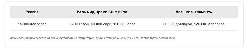 Изображение - Страховка сбербанка для выезда за границу sberbank-strahovanie-puteshestvennikov1