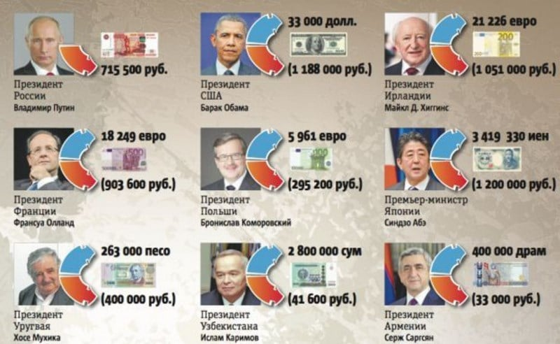 сколько зарабатывает Путин в месяц