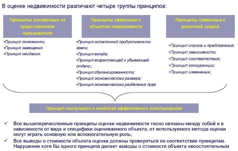 список оценочных компаний аккредитованных Сбербанком