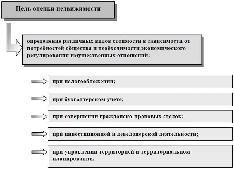 оценочные компании Сбербанка
