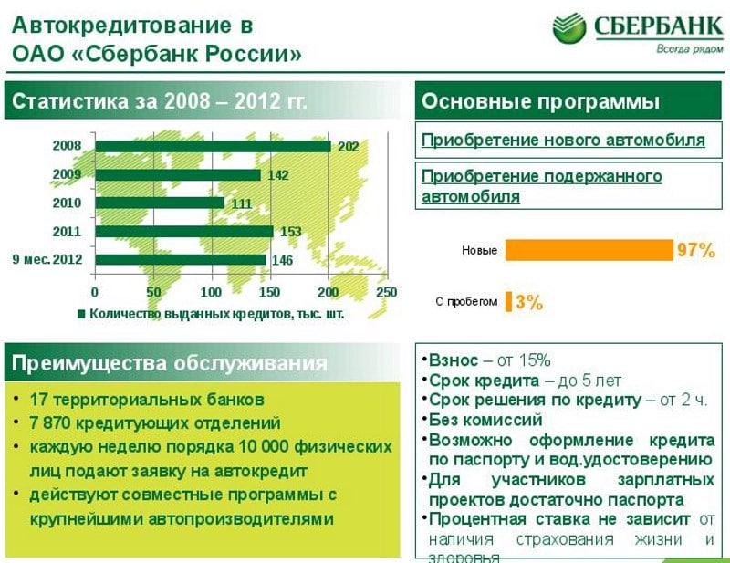 процентная ставка автокредита Сбербанка