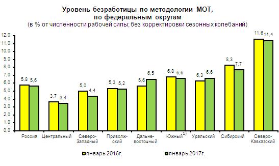 статистика безработицы в России
