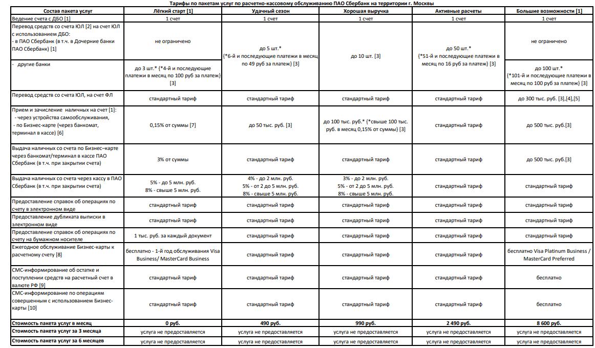 корпоративная карта Сбербанка для ИП